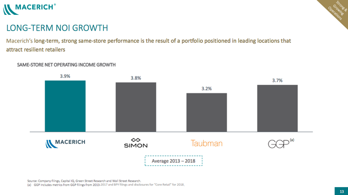 Macerich same store NOI growth graphic