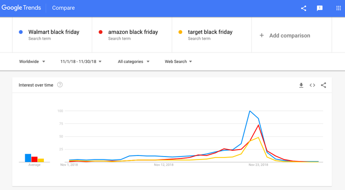 Chart of Google search trends for Black Friday