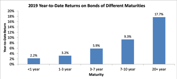 Bar chart showing returns on bonds of different maturities