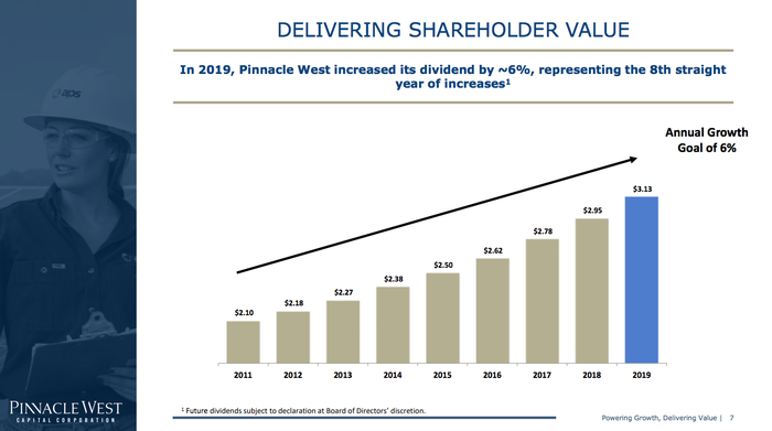 Pinnacle West has consistently raised its dividend over the past eight years.