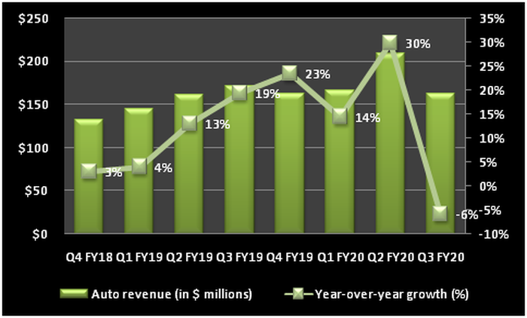 Chart showing NVIDIA's auto segment revenue.