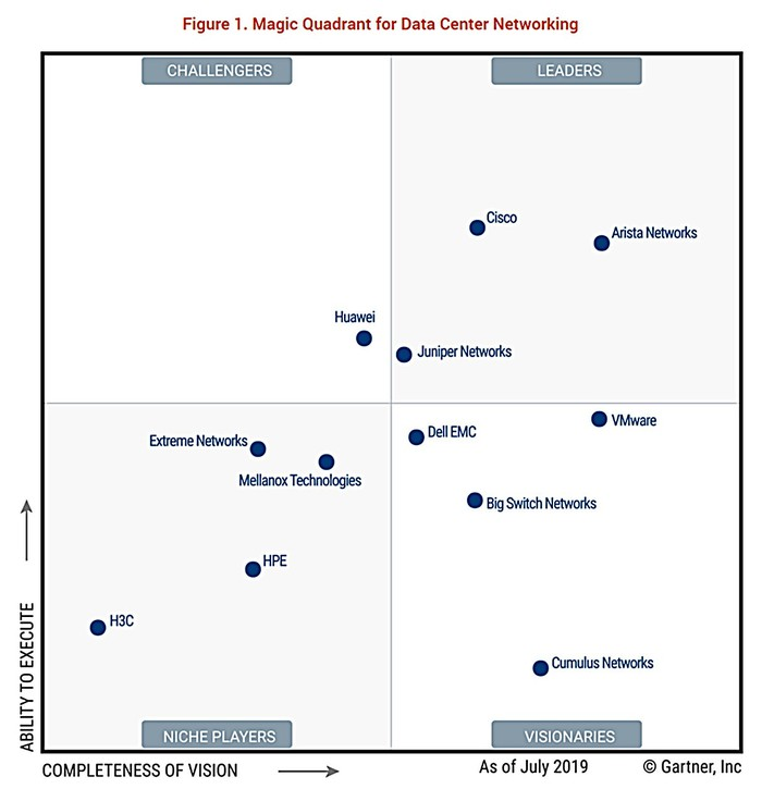 a magic quadrant chart shows the distribution of data center networking