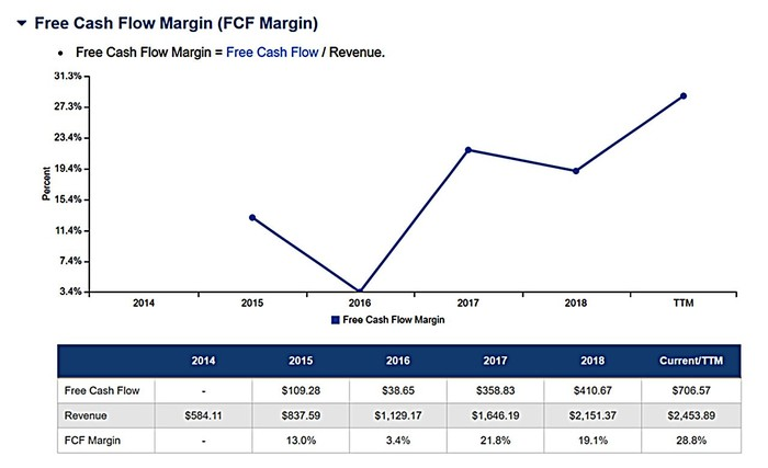 A fever line shows the free cash flow margins for Arista from 2015 to present