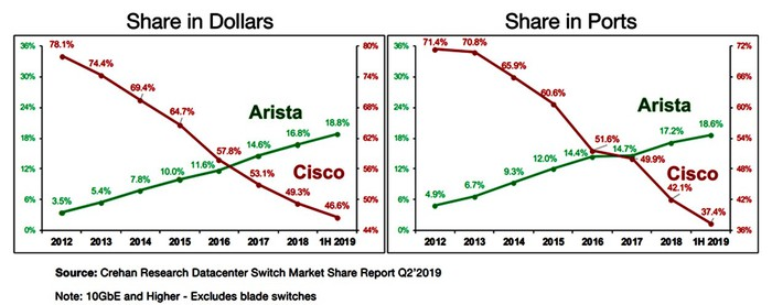 two fever charts show the share in dollars and the share in ports for Arista and Cisco over the past decade