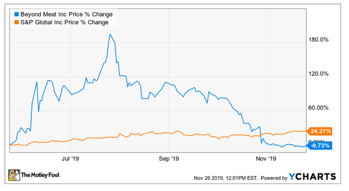 Beyond Meat stock chart