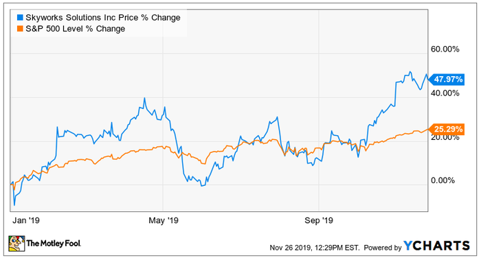 A stock chart comparing Skyworks to broader market
