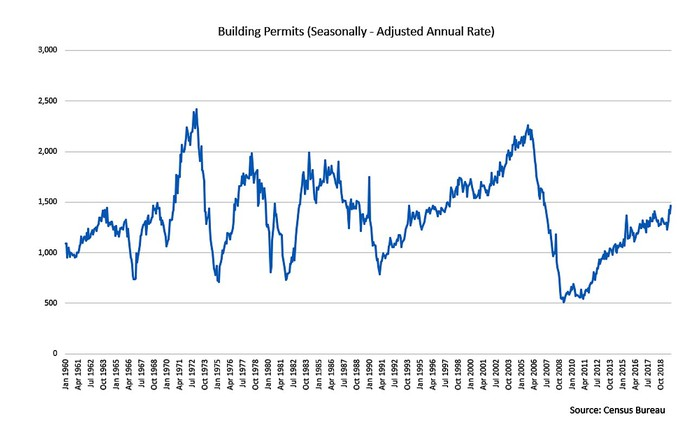 a fever line shows the seasonally-adjusted annual rate of building permit activity in the U.S. since 1960