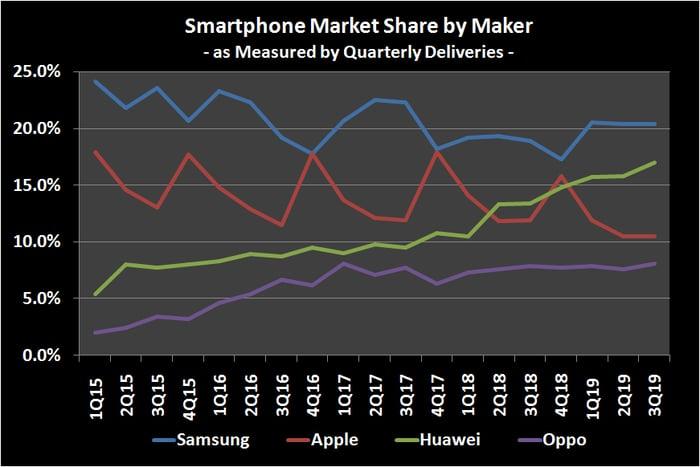 Image of historical smartphone market share by manufacturer