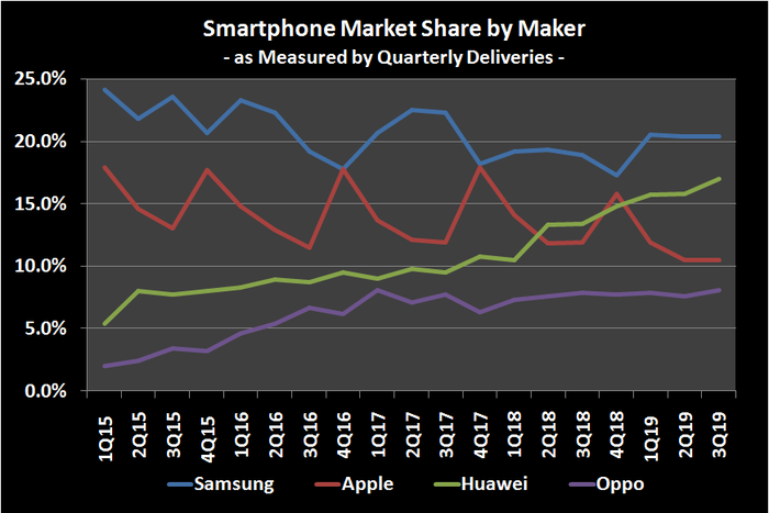 Image of historical smartphone market share by manufacturer