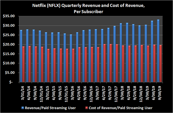 Image of historical Netflix revenue and cost of revenue per subsriber