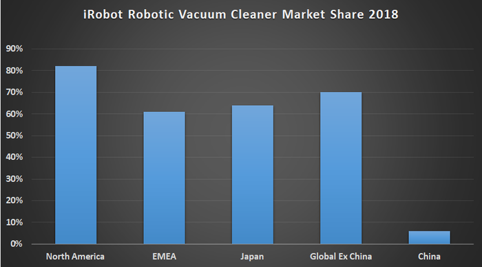 iRobot robotic vacuum cleaner market share