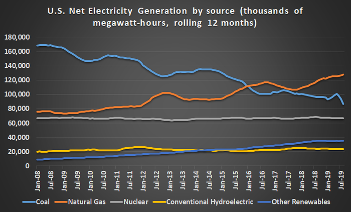 Electricity generation by source in the U.S.