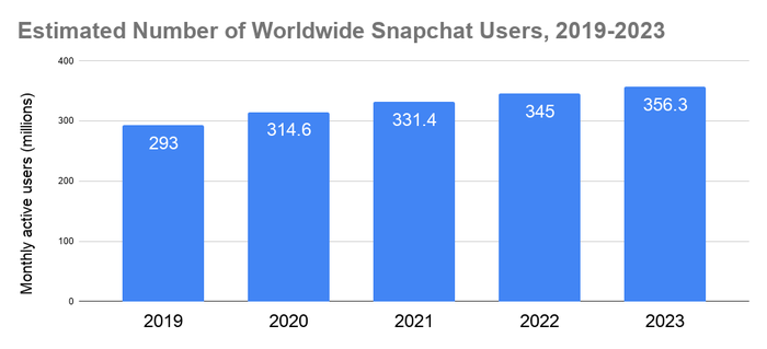 Chart showing estimated number of Snapchat users each year from 2019 to 2023
