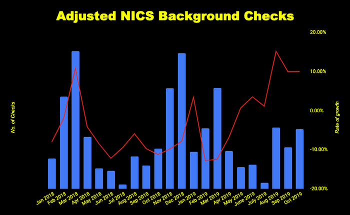 Chart of monthly criminal background checks
