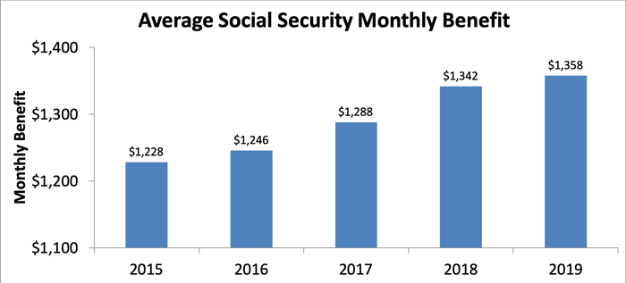 Bar chart showing average monthly benefit for Social Security