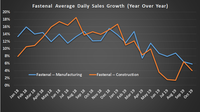 Fastenal sales growth