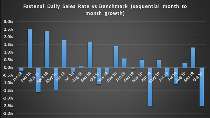 Fastenal sequential sales growth