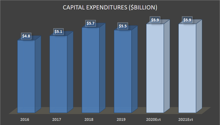 FedEx capital expenditures