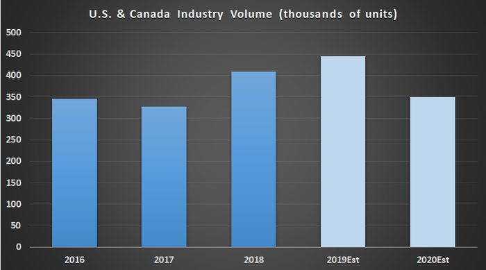 U.S. and Canada truck industry volumes