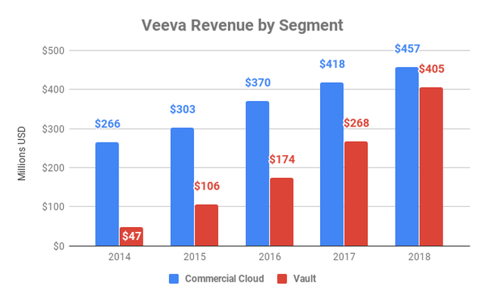 Chart showing revenue by segment at Veeva over time