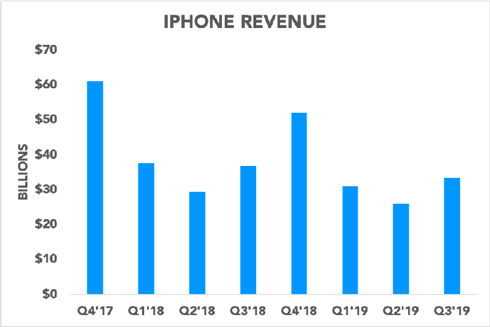 Chart showing iPhone revenue fluctuating