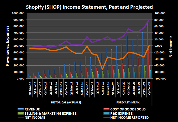 Graphic of Shopify income statement lines, past and projected