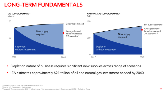 ExxonMobil oil and gas demand graphic showing shortfalls without additional drilling efforts