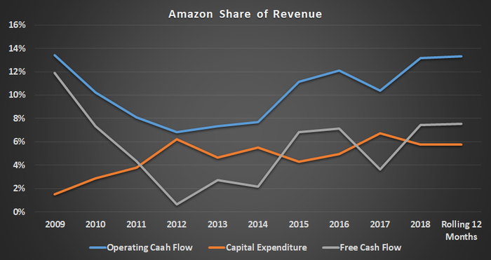 Amazon share of revenue