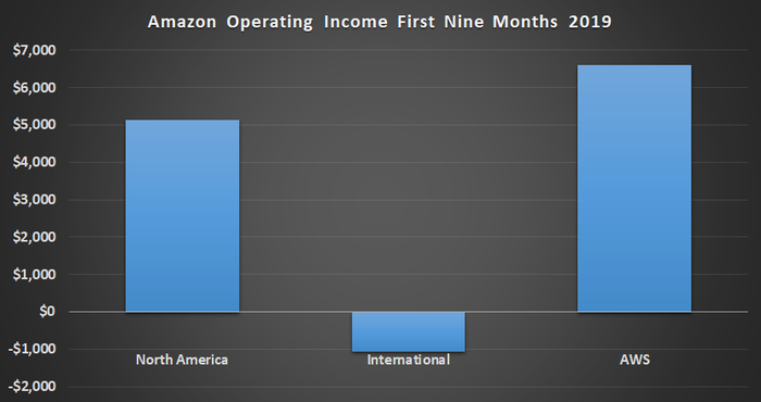 Amazon operating income