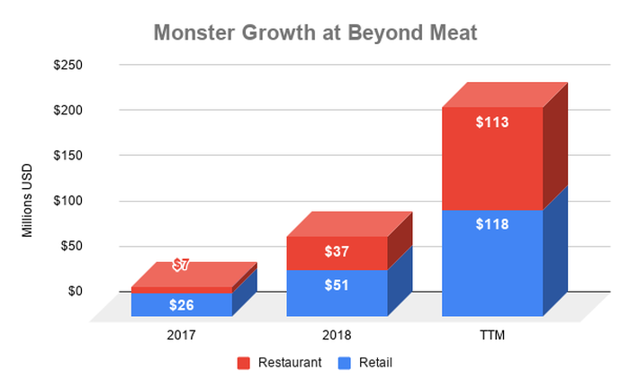 Chart showing growth by revenue stream at Beyond Meatq