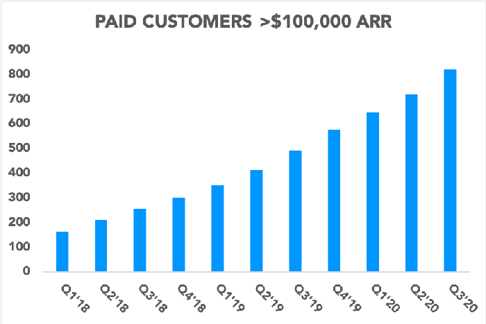 Chart showing the growth in the number of Slack's paid customers that spend more than $100,000 in ARR