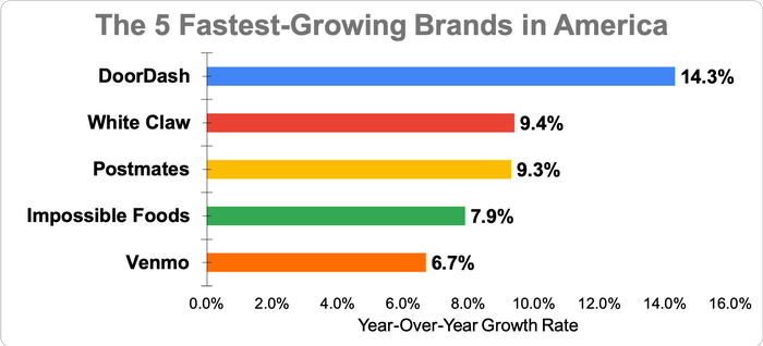 Chart showing year-over-year growth for the five fastest-growing brandsi in America