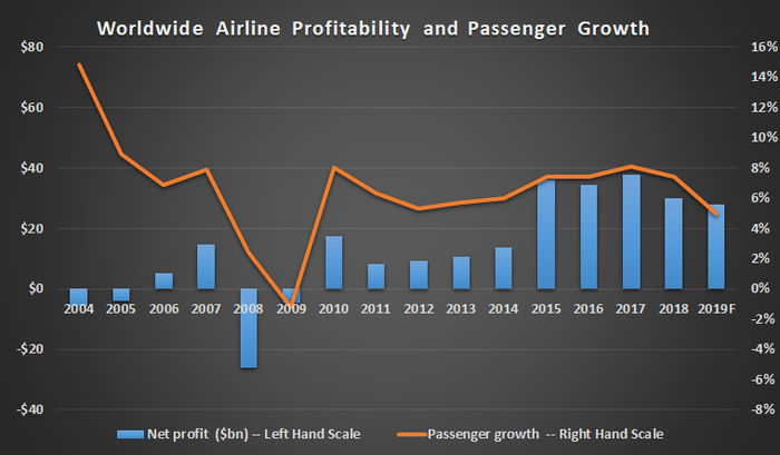 Worldwide airline profitability and passenger growth