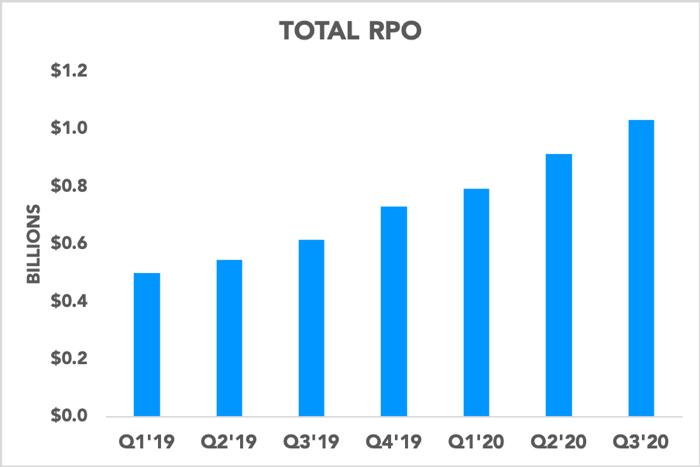 Chart showing Okta's RPO