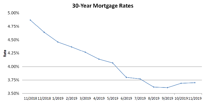 Chart showing 30-year mortgage rates over past year.