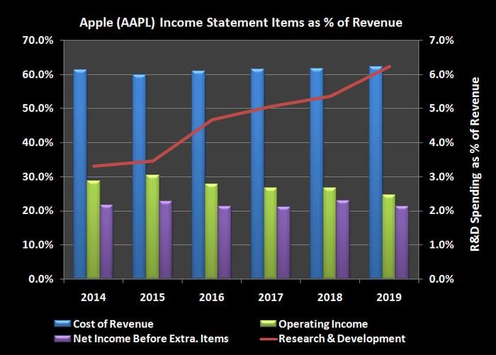 Chart showing Apple's historic R&D spending