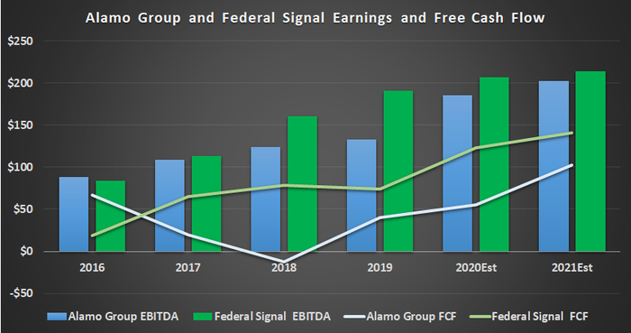 Alamo Group and Federal Signal