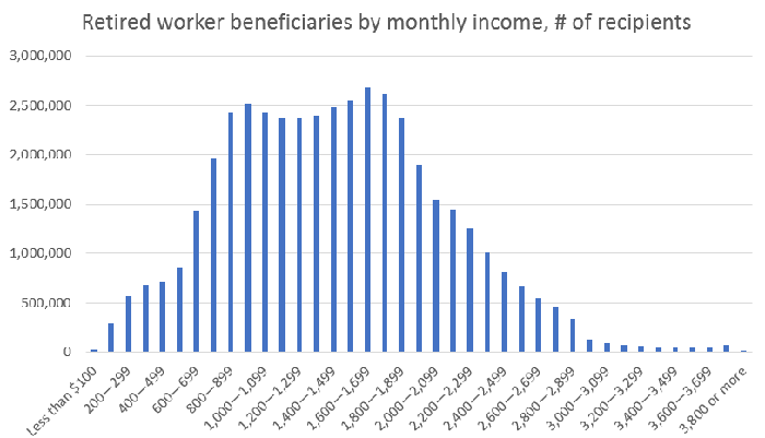A chart showing the number of recipients at various benefit amounts.