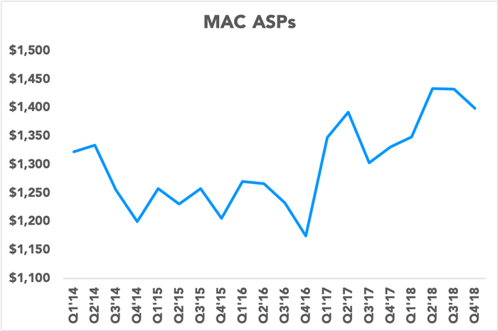 Chart showing Mac ASPs
