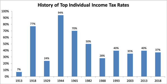 Chart showing top individual tax rates over time