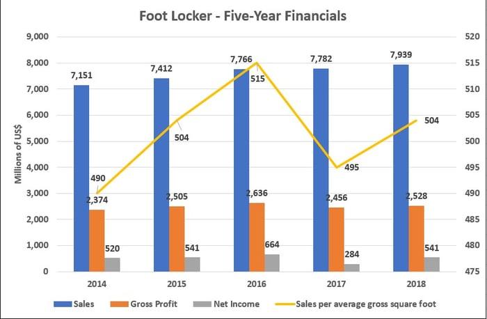 Graph showing Foot Locker Financials