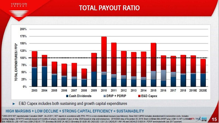 Chart of Vermilion Energy's total payout ratio, 2003 - 2020
