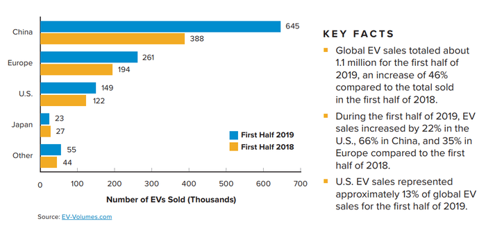 A histogram comparing EV sales in the first half of 2018 and 2019 for various regions of the world