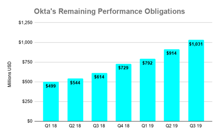 Graph of Okta's RPO over time