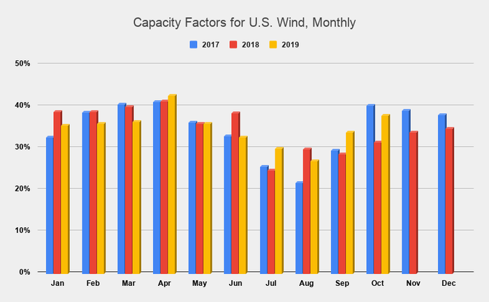 A chart of capacity factors for U.S. wind by month from January 2017 through October 2019.