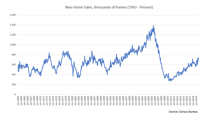 Chart of new home sales 1963-Present