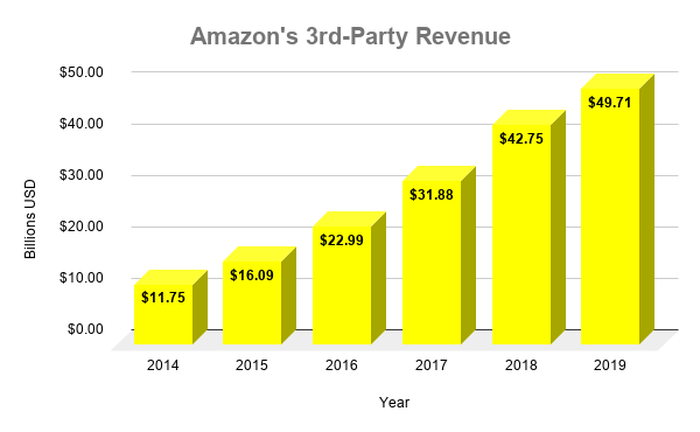 Chart showing Amazon's revenue from 3rd parties over time