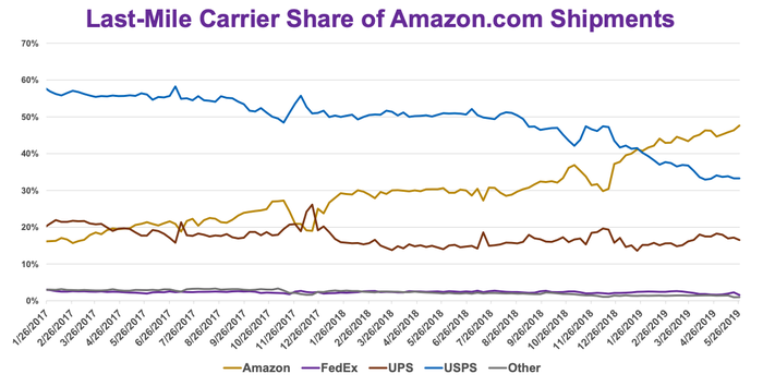 Chart showing last-mile carrier share for Amazon shipments
