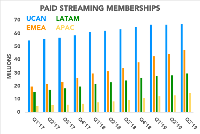 Chart showing Netflix's paid memberships by region