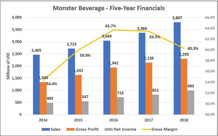 Graph of Monster Beverage's 5-Year Financials